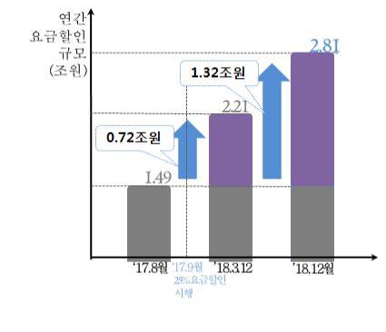 선택약정할인에 따른 요금할인 총액 규모 [과기정통부 제공]