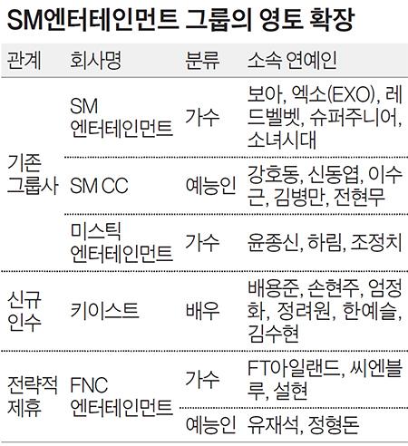 SM엔터테인먼트 그룹의 영토 확장
