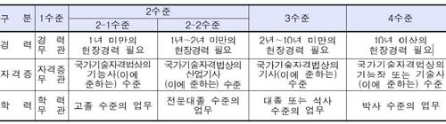 [직종별사업체노동력조사 통계정보 보고서에서 발췌]