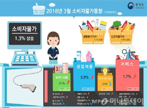 3월 소비자물가동향/자료=통계청