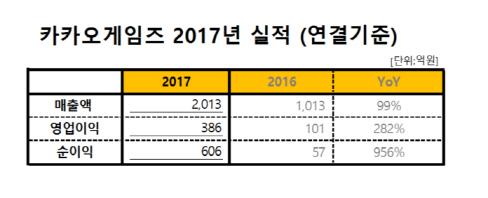 #게임 ♥ 카카오게임즈, 지난해 매출 2013억..전년比 99% 증가