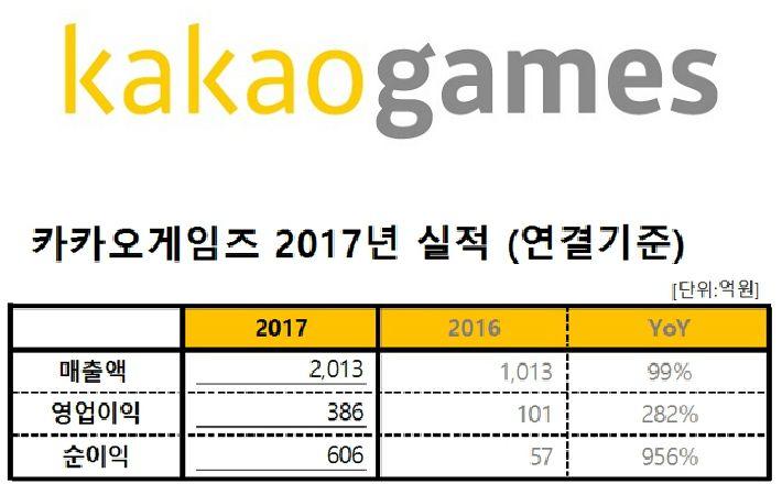 #게임 ♥ 카카오게임즈 작년 영업익 386억 기록..전년대비 282% 증가