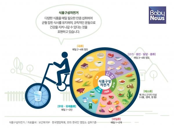 식품구성자전거 모형. ⓒ보건복지부