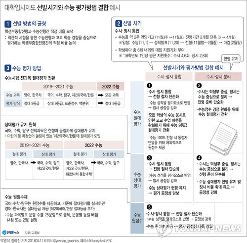 [그래픽] 2022대학입시, 수능 후 원서낸다…25년만에 수시·정시모집