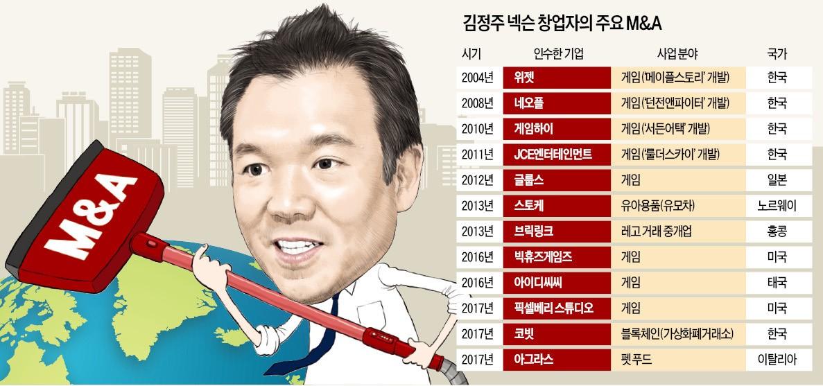 #게임 ♥ [단독] 넥슨 창업자 김정주의 '이색 M&A 본능'