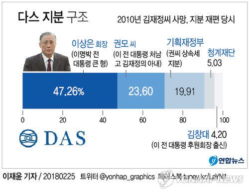 [그래픽] 다스 지분 구조