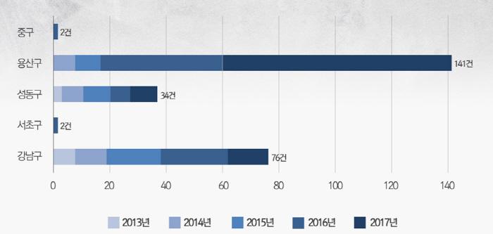 40억원 이상 고가 아파트 지역별 거래량 [자료 = 국토교통부]