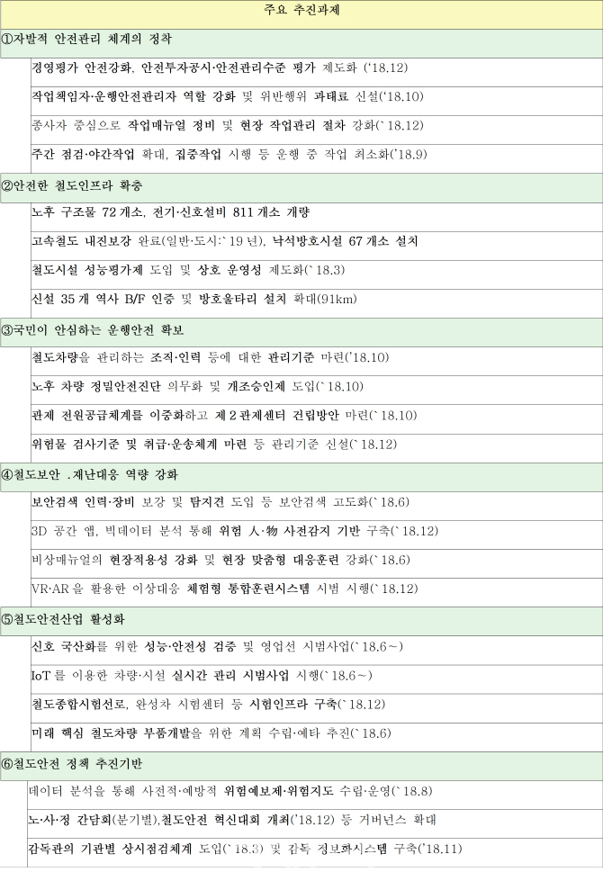 '2018년 철도안전 시행계획' 주요 추진과제 목록(자료: 국토교통부)