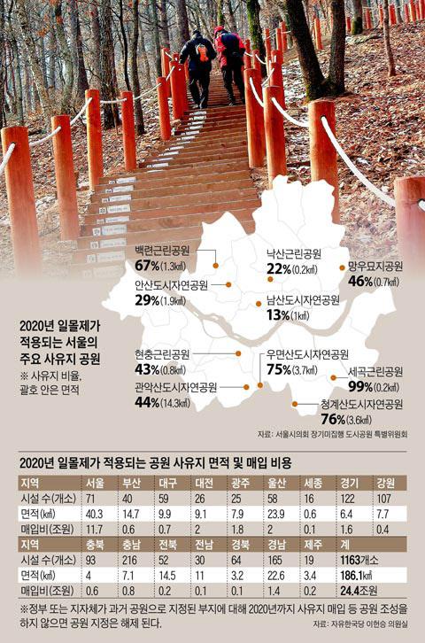 서울에서 일몰제가 적용될 공원 사유지 현황 및 매입 비용. /조선DB