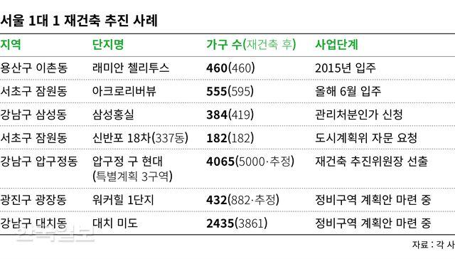 [저작권 한국일보] 서울 1대1 재건축 김민호기자/2018-04-17(한국일보)
