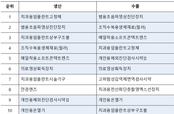 생산 상위 10대 품목 중 수출 상위 10대 품목 현황(8개 품목 동일)
