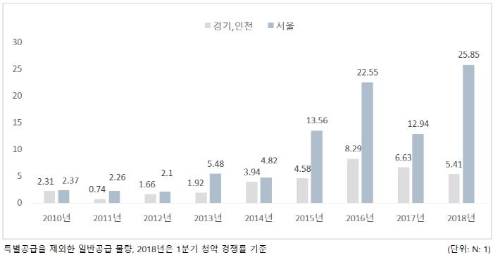 서울 및 경기·인천 연도별 아파트 청약 경쟁률 비교 [자료제공 = 부동산114]