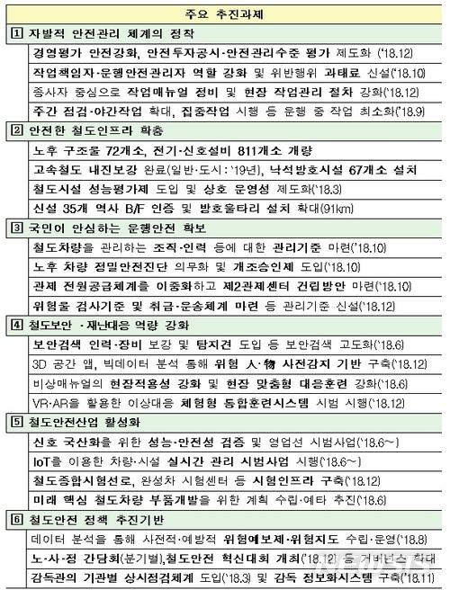 【서울=뉴시스】주요 추진과제 목록 (제공=국토교통부)