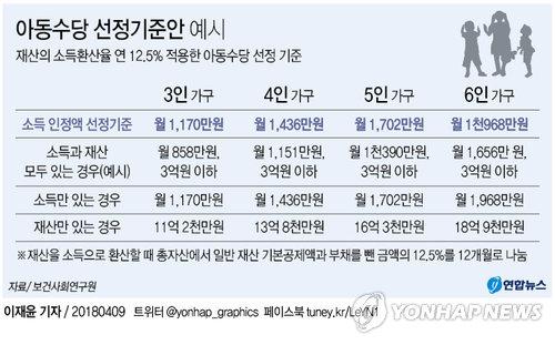 [그래픽] 아동수당 선정기준액 3인 가구 월 1천170만원