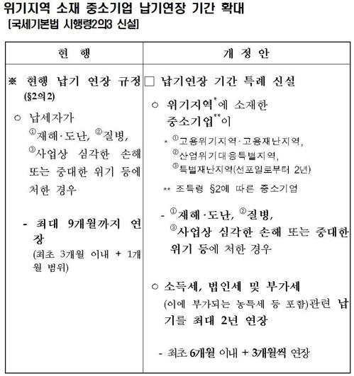 [기획재정부 제공]