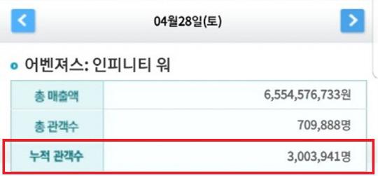 [공식] '어벤져스3' 개봉 4일째 300만 돌파..흥행 신드롬