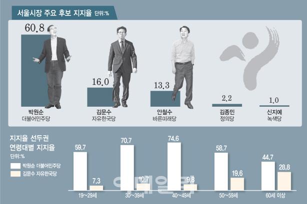 독주 박원순 첫 60 돌파..김문수16·안철수13.3 혼전