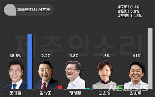 6·13 지방선거 제주지사 선호도 조사 그래프(제주의 소리 제공)