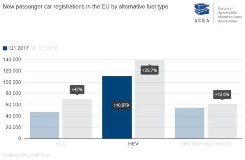 2018년 1분기 EU 대체연료 승용차 신규 등록 현황 [유럽 자동차제조협회 자료인용]