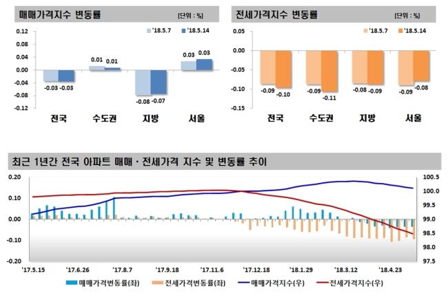 [자료제공=한국감정원]