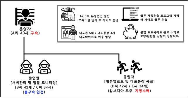 ▲운영조직도(출처: 부산경찰청 사이버안전과)