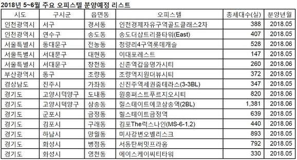 5~6월 분양 예정인 주요 오피스텔. /부동산114 제공