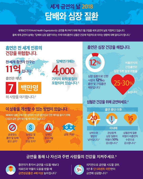 세계 금연의 날을 맞아 세계보건기구는 '담배와 심장질환'을 주제로 정하고 흡연과 심혈관질환의 상관관계를 알리고 있다. 출처. 한국화이자제약.