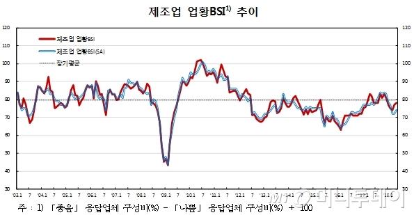 /자료=한국은행