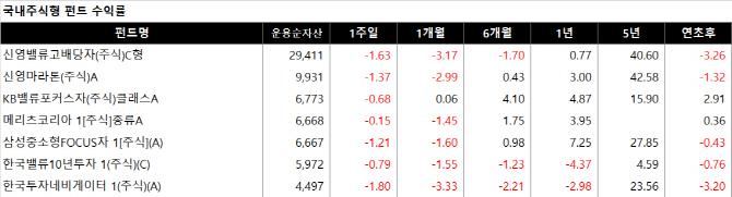 국내 주요 주식형펀드 수익률(단위: 억원·%, 자료: KG제로인)