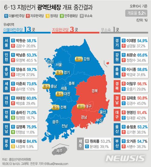 【서울=뉴시스】전진우 기자 = 13일 오후 10시 현재 중앙선거관리위원회 개표현황에 따르면 광역단체장에 민주당은 13곳에서 1위를 기록 중이다. 618tue@newsis.com