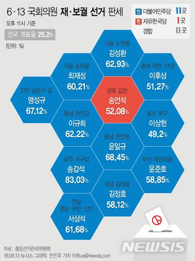 【서울=뉴시스】전진우 기자 = 13일 오후 11시 현재 중앙선거관리위원회 개표현황에 따르면 국회의원 재보궐 선거에 민주당은 11곳에서 1위를 기록 중이다.  618tue@newsis.com