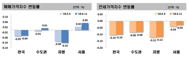 매매ㆍ전세가격지수 변동률. [자료제공=한국감정원]