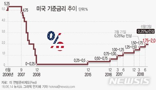 【서울=뉴시스】안지혜 기자 = 미국 연방준비제도이사회(Fed)가 13일(현지시간) 기준금리를  1.50~1.75%에서 1.75~2.0%로 인상했다.  hokma@newsis.com