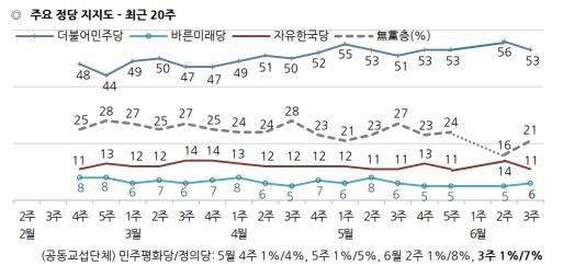 /자료=한국갤럽