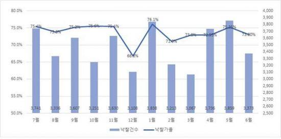 전국·전용도 월별 낙찰가율 및 낙찰건수(출처: 지지옥션)