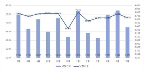 최근 1년간 전국 월별 경매 낙찰가율 및 낙찰건수 추이 [지지옥션 제공]