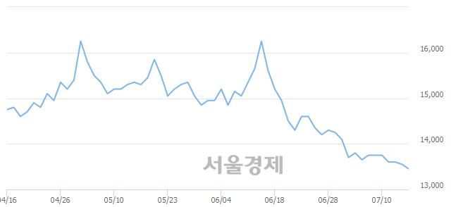 <유>현대그린푸드, 장중 신저가 기록.. 13,450→13,400(▼50)