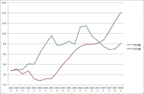 예금은행의 가계대출·기타대출 증가율. 전년동기 대비 기준 [한국은행 경제통계시스템 자료]