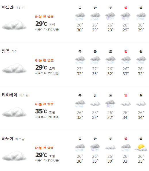 지난 19일 오후 2시 동남아시아 주요 국가 도시들의 낮 기온. 마닐라(필리핀), 방콕(태국), 하노이(베트남) 등의 낮 기온이 서울보다 낮다. /사진= 네이버 날씨