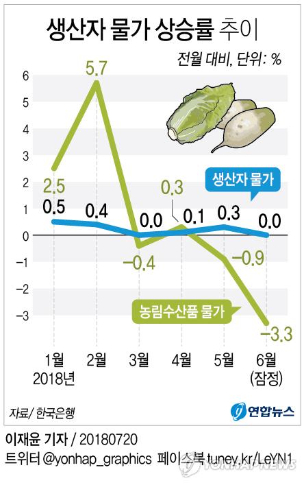 [그래픽] 6월 생산자물가 농산물 하락에 '보합'