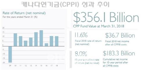 자료:CPPI 홈페이지