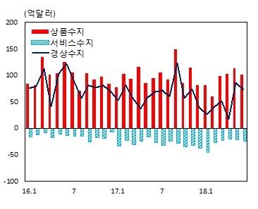 월별 국제수지 추이. © News1