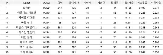 [표] 7월 24일 기준 30이닝 이상 우타자를 상대한 투수 가운데 피wOBA가 가장 낮은 10명. 오승환이 압도적인 1위를 기록 중인 것을 확인할 수 있다(자료=팬그래프닷컴)