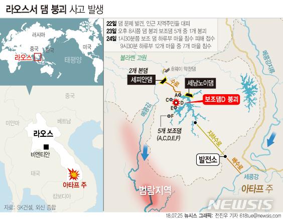 【서울=뉴시스】전진우 기자 = 23일 라오스에서 SK건설이 참여한 세피안 세남노이 수력발전댐의 보조댐 5개 중 1개가 붕괴되면서 다수가 숨지고 수백명이 실종됐다고 라오스 통신이 보도했다. 618tue@newsis.com