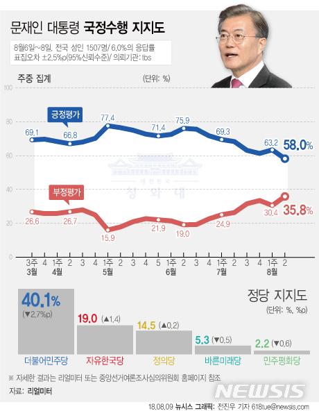 【서울=뉴시스】전진우 기자 = 리얼미터가 tbs 의뢰로 8월 6일~8일 전국 19세 이상 남녀 1507명을 조사해 9일 발표한 여론조사 결과에 따르면 문재인 대통령의 지지율은 지난주 주간집계 대비 5.2%p 하락한 58.0%이다. 618tue@newsis.com