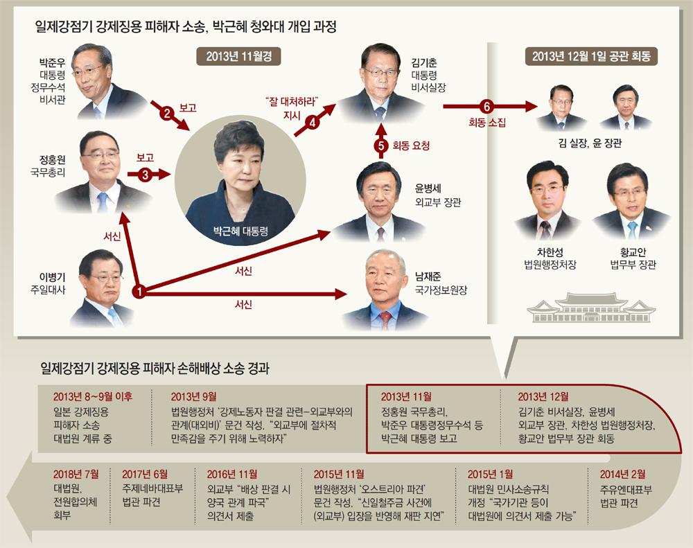 """[단독]징용소송 진행 보고받은 박근혜 """"큰일 나겠다, 잘 대처하라"""" 지시"""