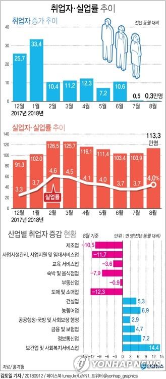 [그래픽] 8월 취업자 전년 대비 3천명 증가(종합)