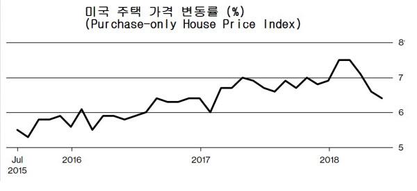 미국 주택 가격 변동률 추이. /FHFA