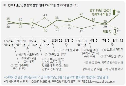 출처: 한국갤럽