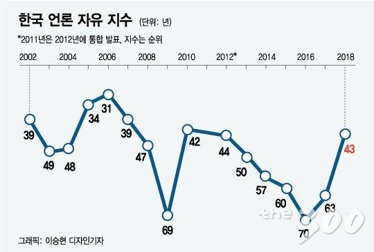 역� 한국 언론자유�수/머니투데이